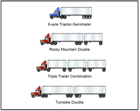 Figure 7. Common Higher Productivity Vehicle Configurations