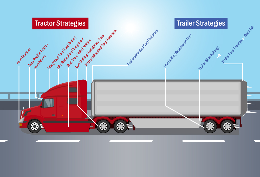 truck diagram sustainable vehicle practices american transportation research