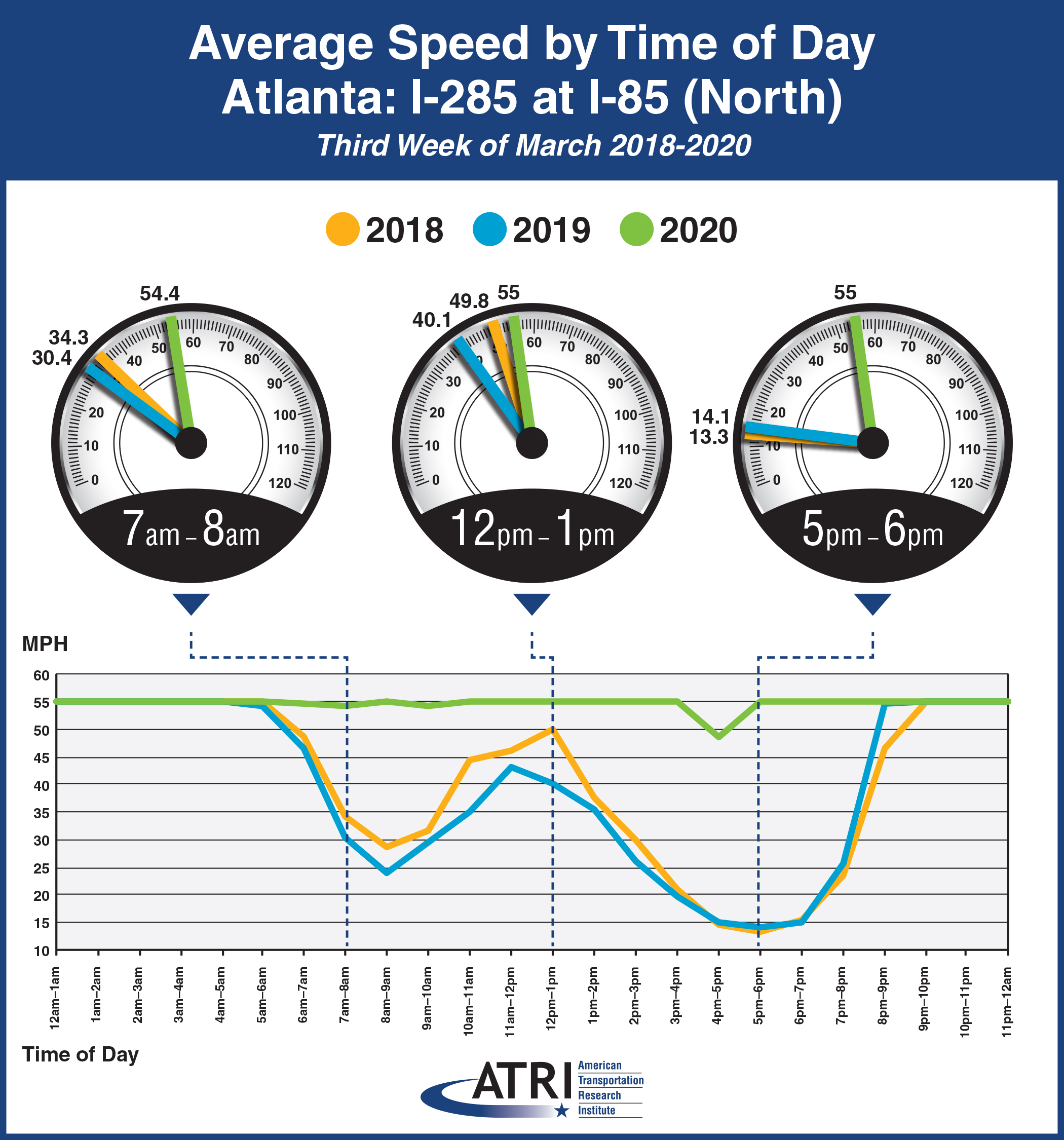 Avg. Speed by Time of Day Atlanta: I-285 at I-85 (North)