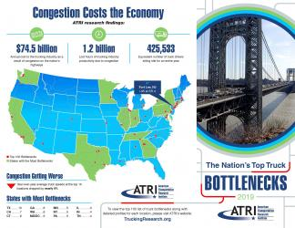 ATRI Releases Annual List of Top 100 Truck Bottlenecks